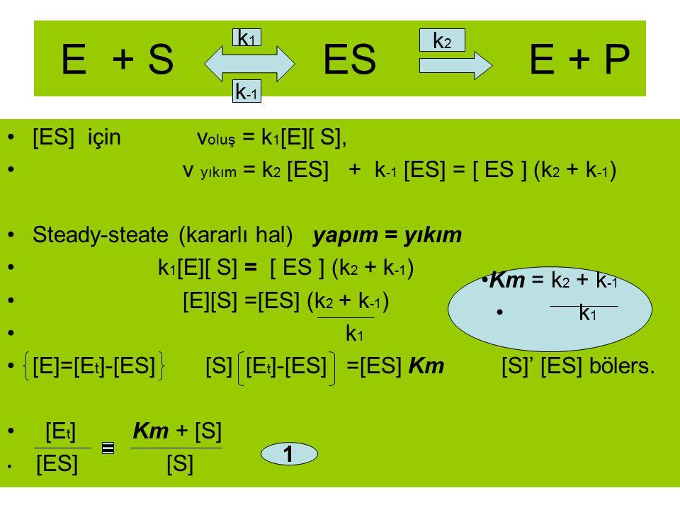 E + S ES E + P k1 k2 k-1 [ES] için voluş = k1[E][ S],